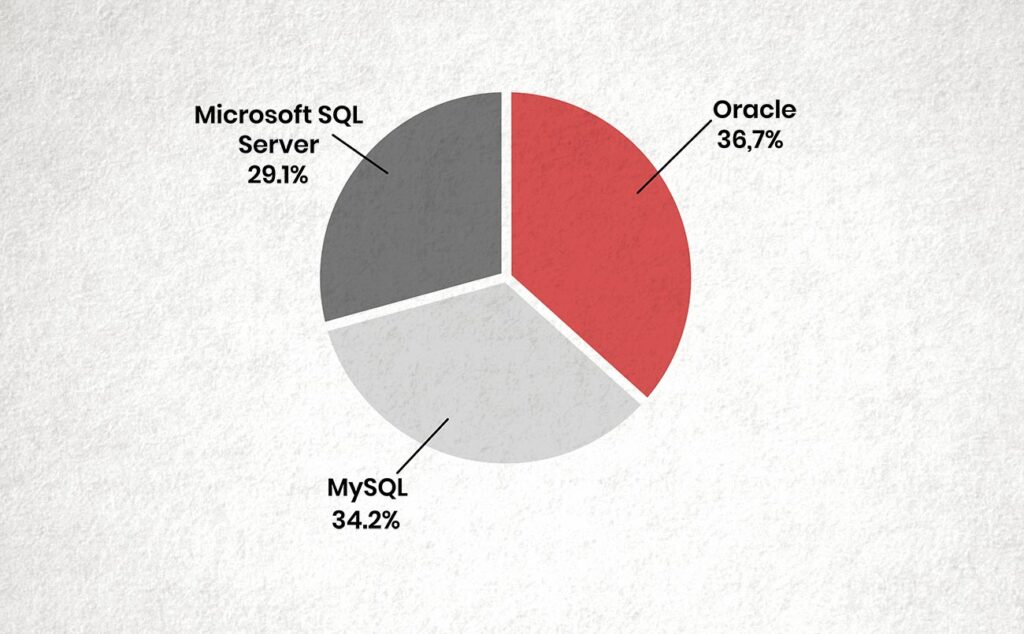 Most used databases